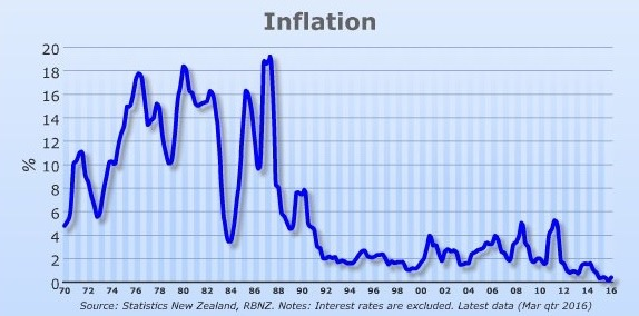 key-graph-inflation-since-1970-cropped